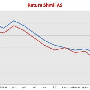 Retura Shmil - Statistikk
